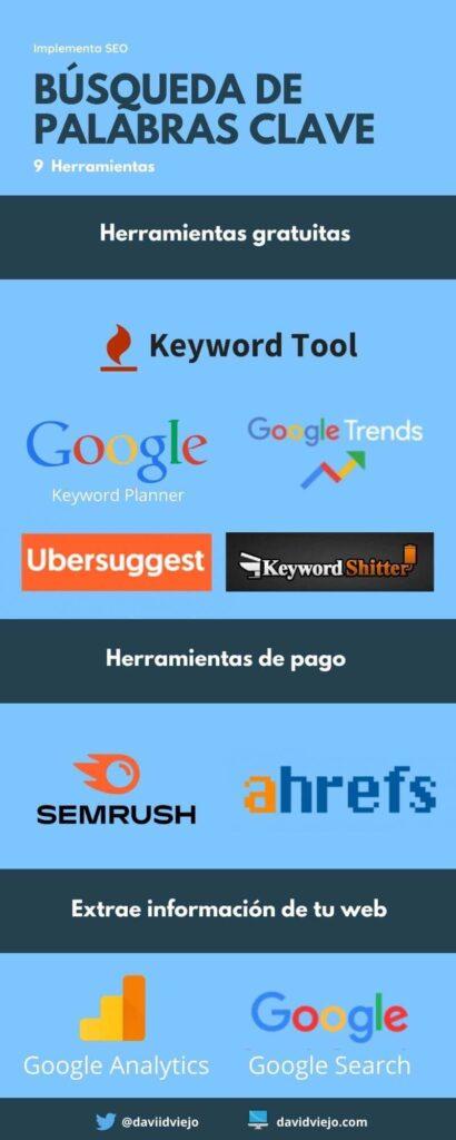 9 herramientas sobre como buscar palabras clave